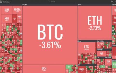 数字货币市场在经历一周的增长之后略有下滑
