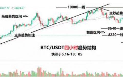 数字货币行情分析:今晚反弹不过8640,继续做好【短时防洪】!