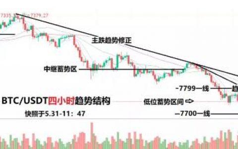 数字货币行情分析:教你如何【表白低位】,既安全,又不掉面儿!