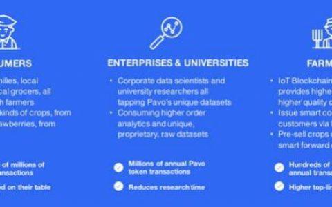 Pavo(pavocoin)面向 AgTech 生态系统的 IoT 区块链