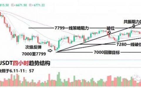 数字货币分析:瀑布后的【超跌反弹】,请谨慎驾驶!
