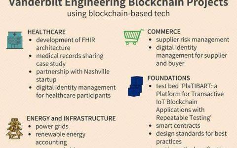 范德比尔特大学工程师致力于开发更安全的区块链应用
