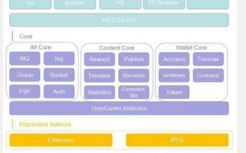 NewChat(NC)基于区块链技术的跨国即时通讯系统