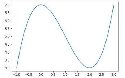 在Python实现梯度下降优化算法