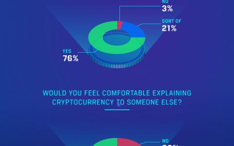 """据调查70%的美国人情绪上对加密货币的看法是""""不确定的"""""""