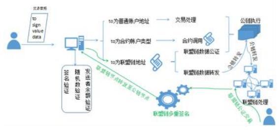 超导链(SCT)创新性的联盟链与公链的结合