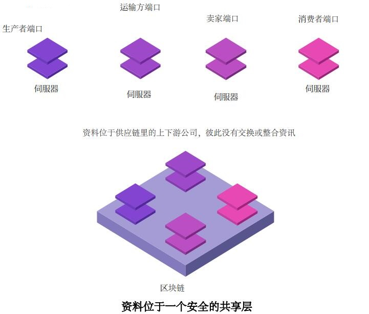 EndChain(ENCN)基于区块链的物流行业问题解决平台