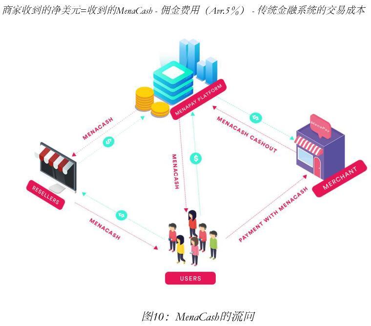 MenaPay完全基于区块链的支付平台