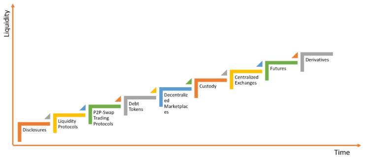 关于安全代币流动性的一些宏观思考