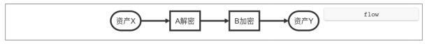 IFWallet(IF钱包)一款HD+Online的数字资产及身份管理平台