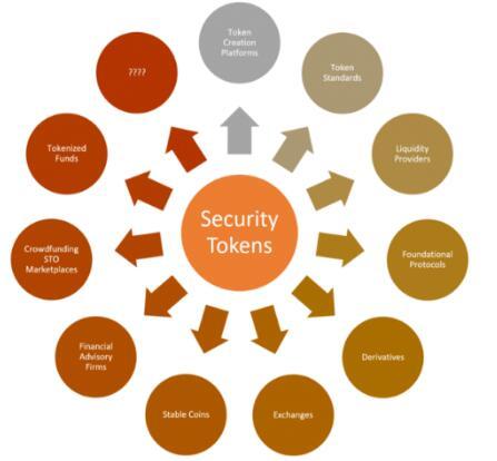 安全代币生态系统的基本构建块