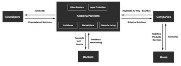 Kambria(KAT)一个去中心化的开放式创新平台