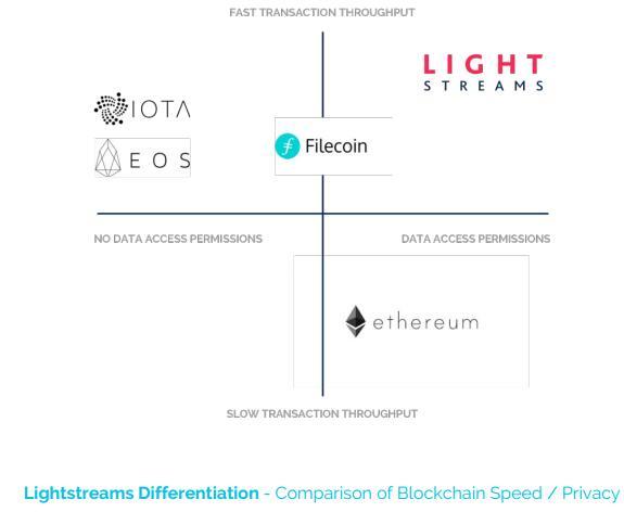 Lightstreams推动分布式网络的新经济