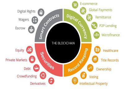区块链技术在商业领域的应用案例