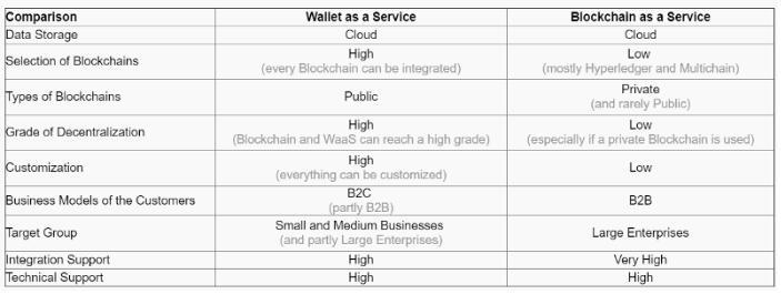 什么是钱包即服务(WaaS)与区块链即服务的区别在那里