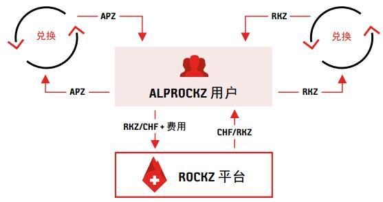 Alprockz(APZ)一种锚定瑞士法郎的数字货币