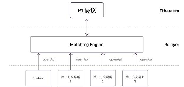 R1协议(R1 protocol)基于以太坊的去中心化交易协议
