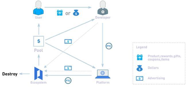 Portal(PTC)基于区块链的虚拟现实生态圈