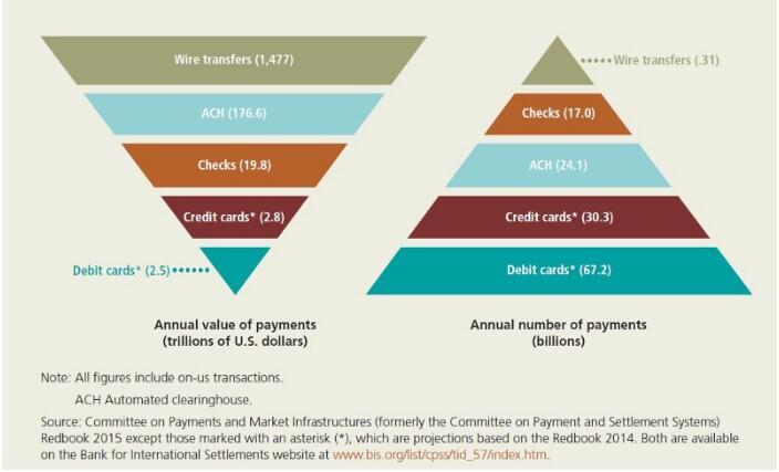 第一代区块链基本知识及其在金融支付系统中的应用