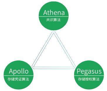 基因源码链(GscChain)基因组和健康大数据源码系统