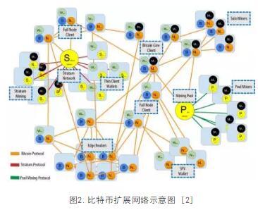 以太坊p2p网络结构算法概述