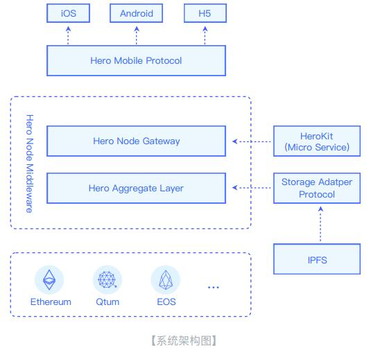 Hero Node(英雄节点)一个跨公链、跨平台的DAPP开发平台