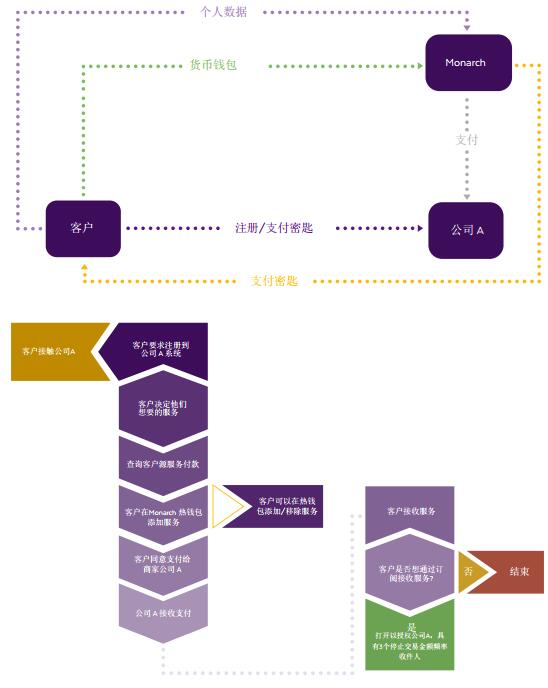 Monarch (MTS)一个革命性的数字货币支付平台