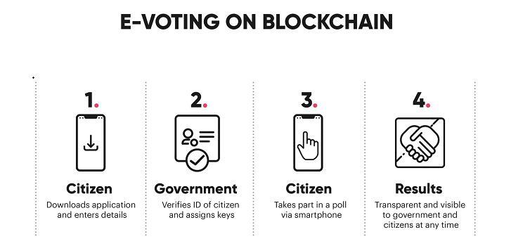 区块链如何在民意调查和投票中恢复信任