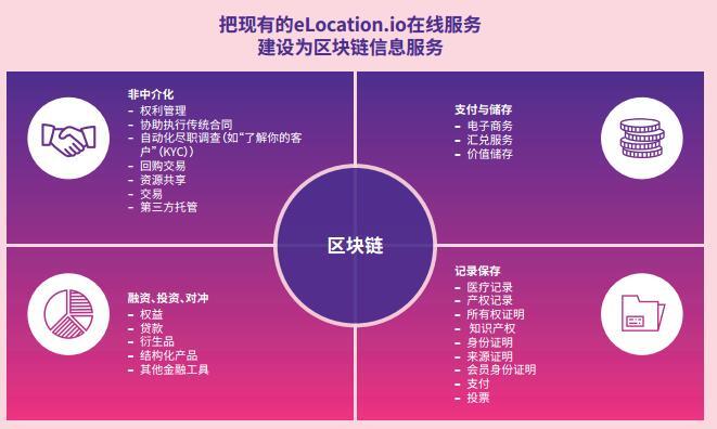 eLocations(eLOC)一个全球性商业地产房源商情平台