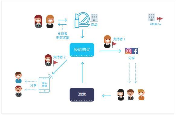BenePit(BNP)基于电话的补偿型广告平台
