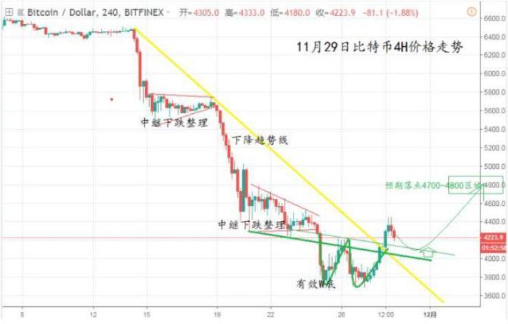唠币先生:BTC主流货币反跌为涨,多头逆袭成功!