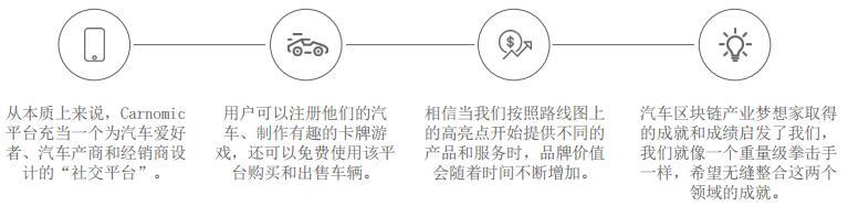 Carnomic(CNM)基于区块链的汽车 解决方案