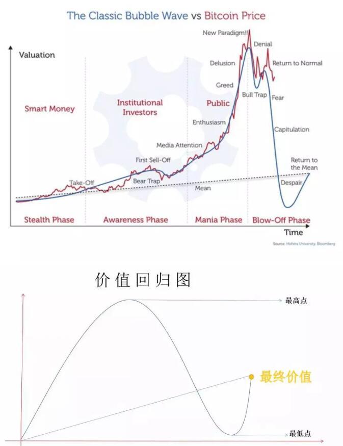 比特币连创新低,区块链的可信时代难道只是梦幻泡影?