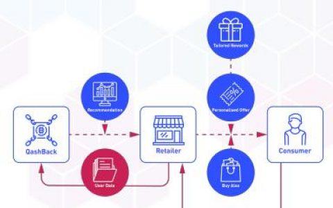 QashBack(QB)分布式信誉管理营销平台