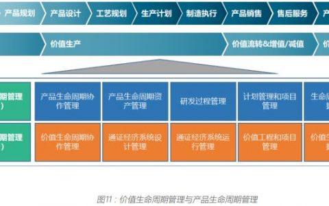 工业区块链(DIPNET)工业制造领域的垂直公链