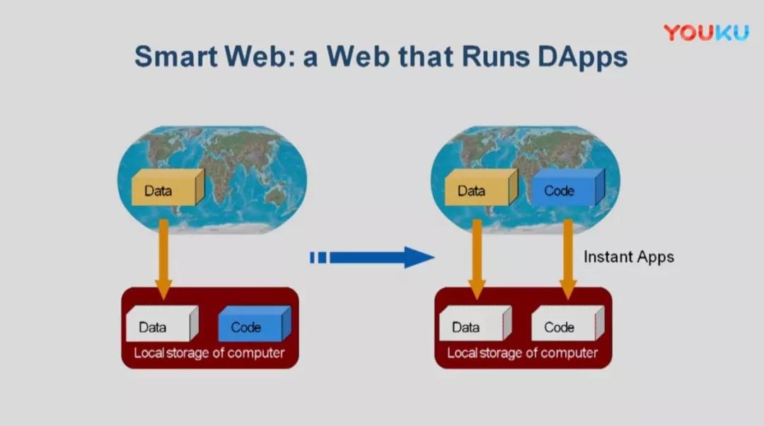 从计算机,互联网的发展看区块链的现在与未来(深度长文)