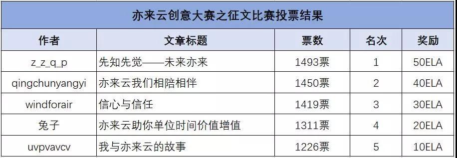 亦来云周报|2018-10-30