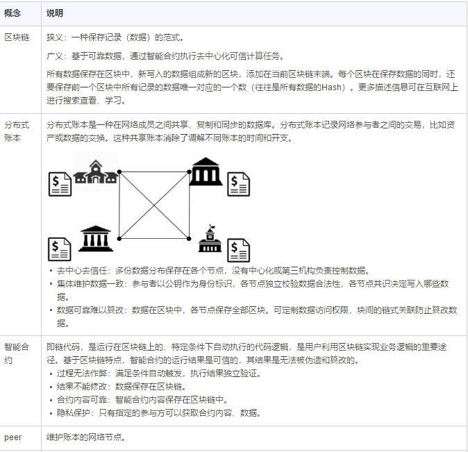 华为云区块链服务Blockchain Service(BCS)产品介绍