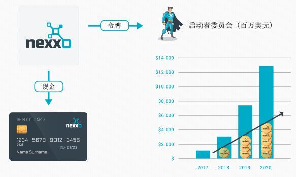 NEXXO区块链驱动的小型商业银行平台