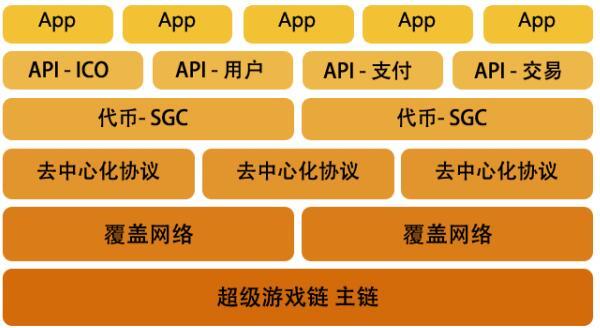 SGChain (超级游戏链)把每一个游戏 带入区块链