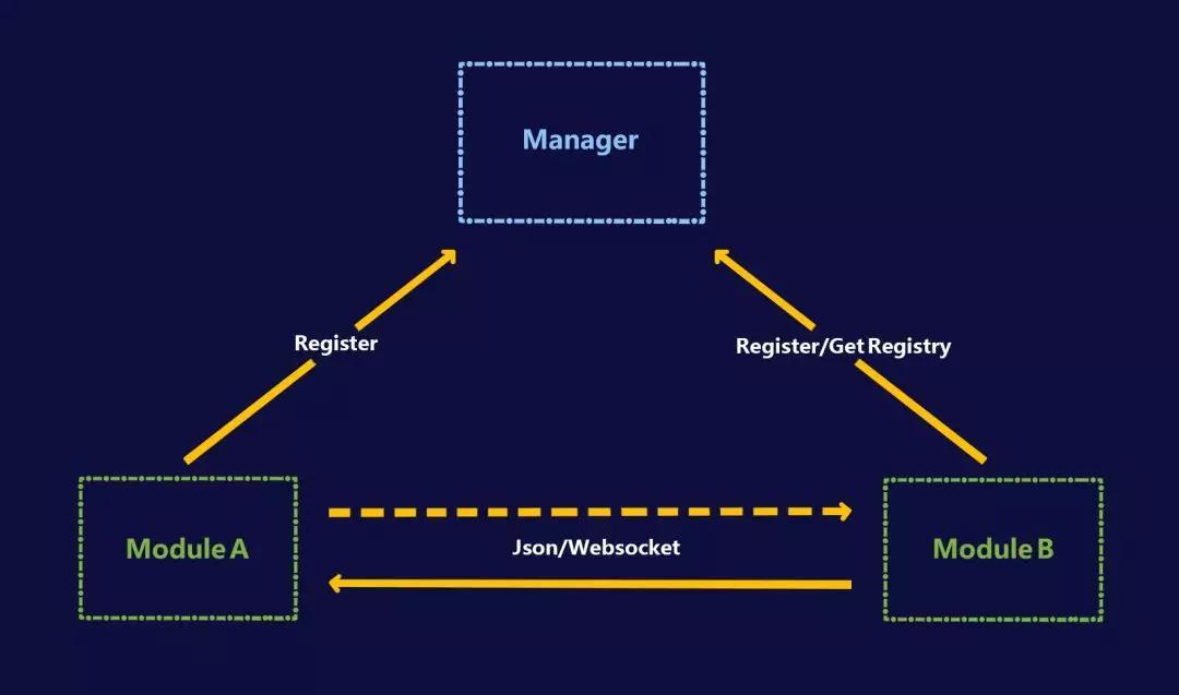 让区块链更简单∣布局区块链底层框架,抢占上万亿美金市场