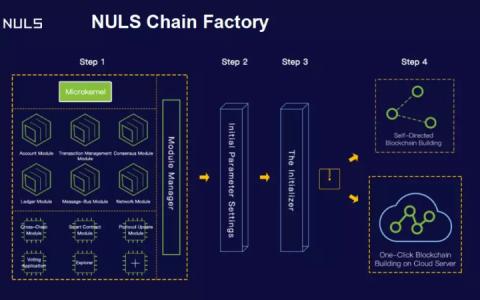 NULS社区正式入驻币乎