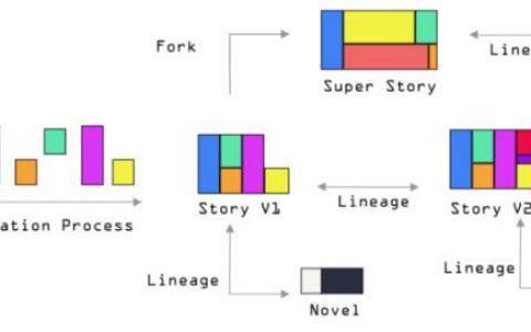分布式自治文学组织(DALO):文学去中心化