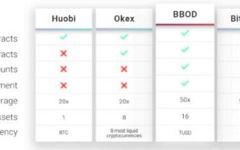BBOD:高速非托管制加密货币期货交易平台