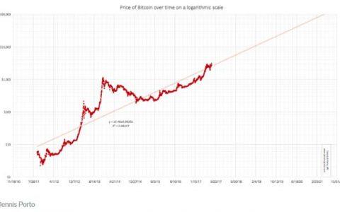 为什么比特币与摩尔定律有关?