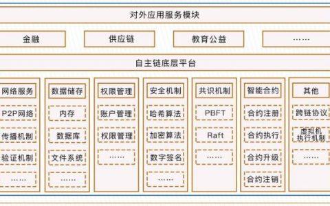 梧桐链基于开放标准研发的联盟链平台