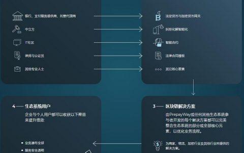 PrepayWay基于区块链的协作、签约、支付系统