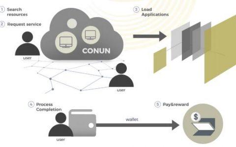CONUN基于区块链的分布式超级计算平台