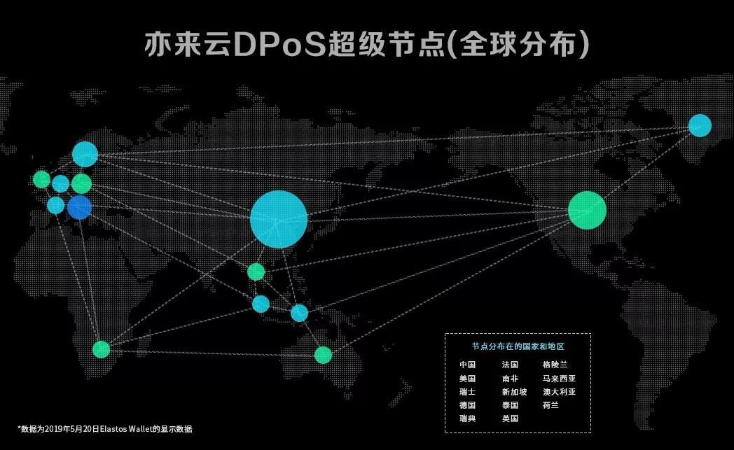 亦来云主网2.0正式发布,亦来云主网开发全方位解析