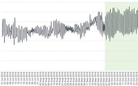 分析:比特币现金上月哈希率波动增大,这种情况会持续吗?